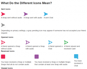Snapchat icon explanations chart