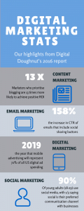 Digital Marketing Stats Infographic