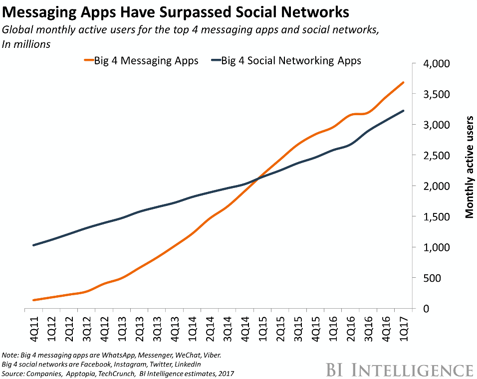 messaging-apps-vs-social-graph