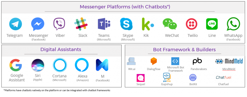 chatbot-platforms-digital-assistants